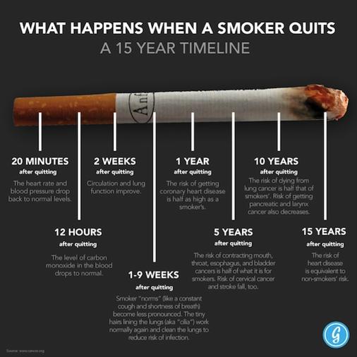 Smoker Quit Benefits